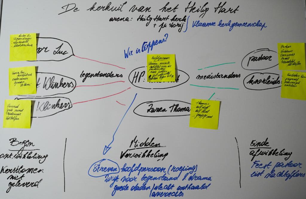 Uitgetekend basisschema van de synopsis van een verhaal